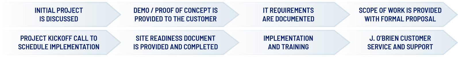 J. O'Brien Management Process