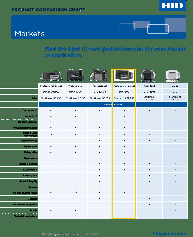 FARGO Printer Comparison by Market.png