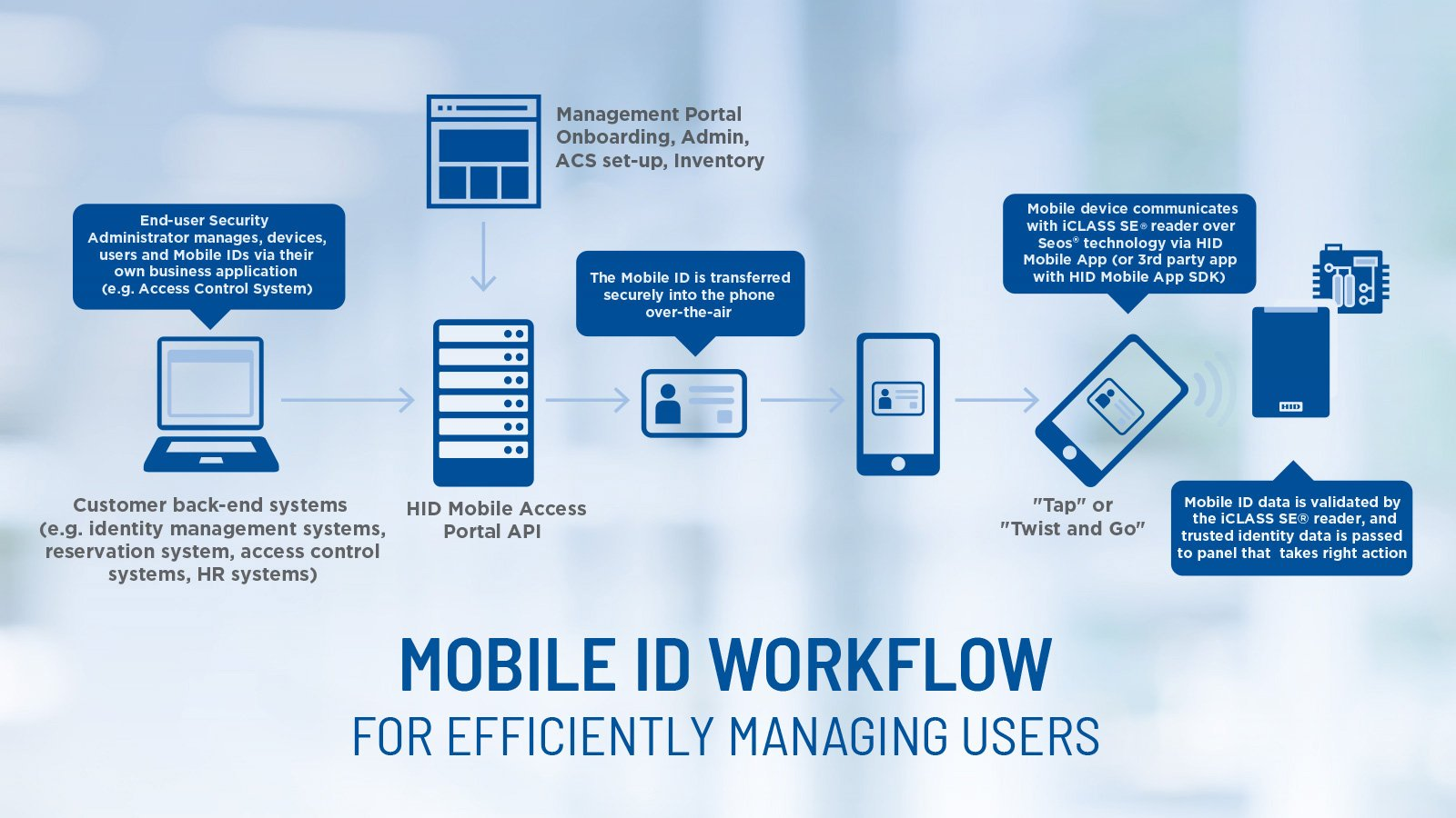 Mobile Access Workflow Chart