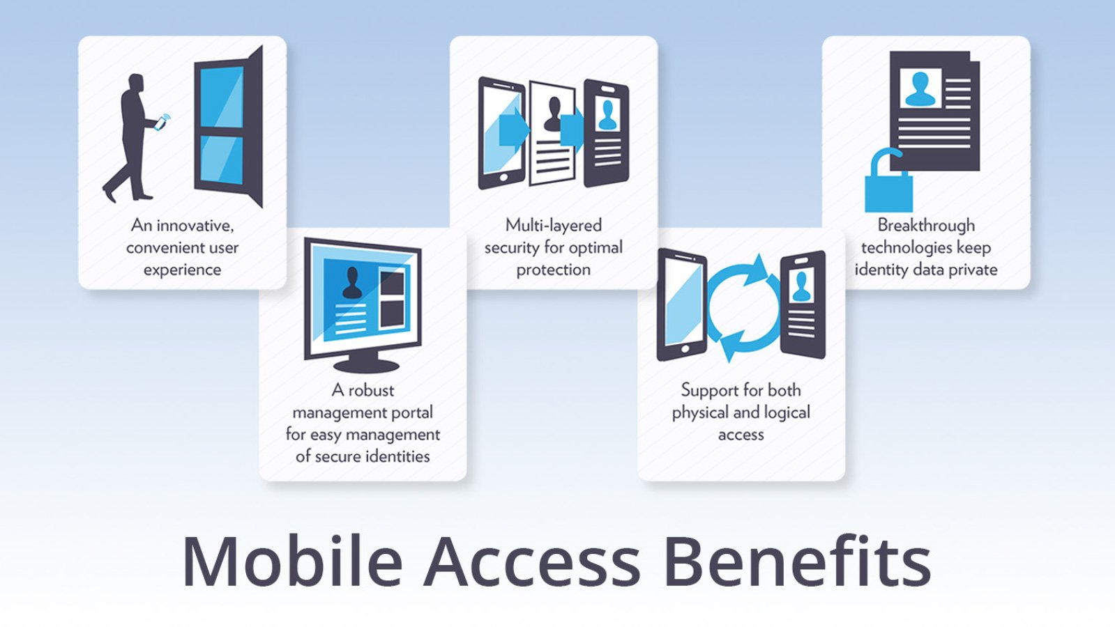 Mobile Access Benefits Chart