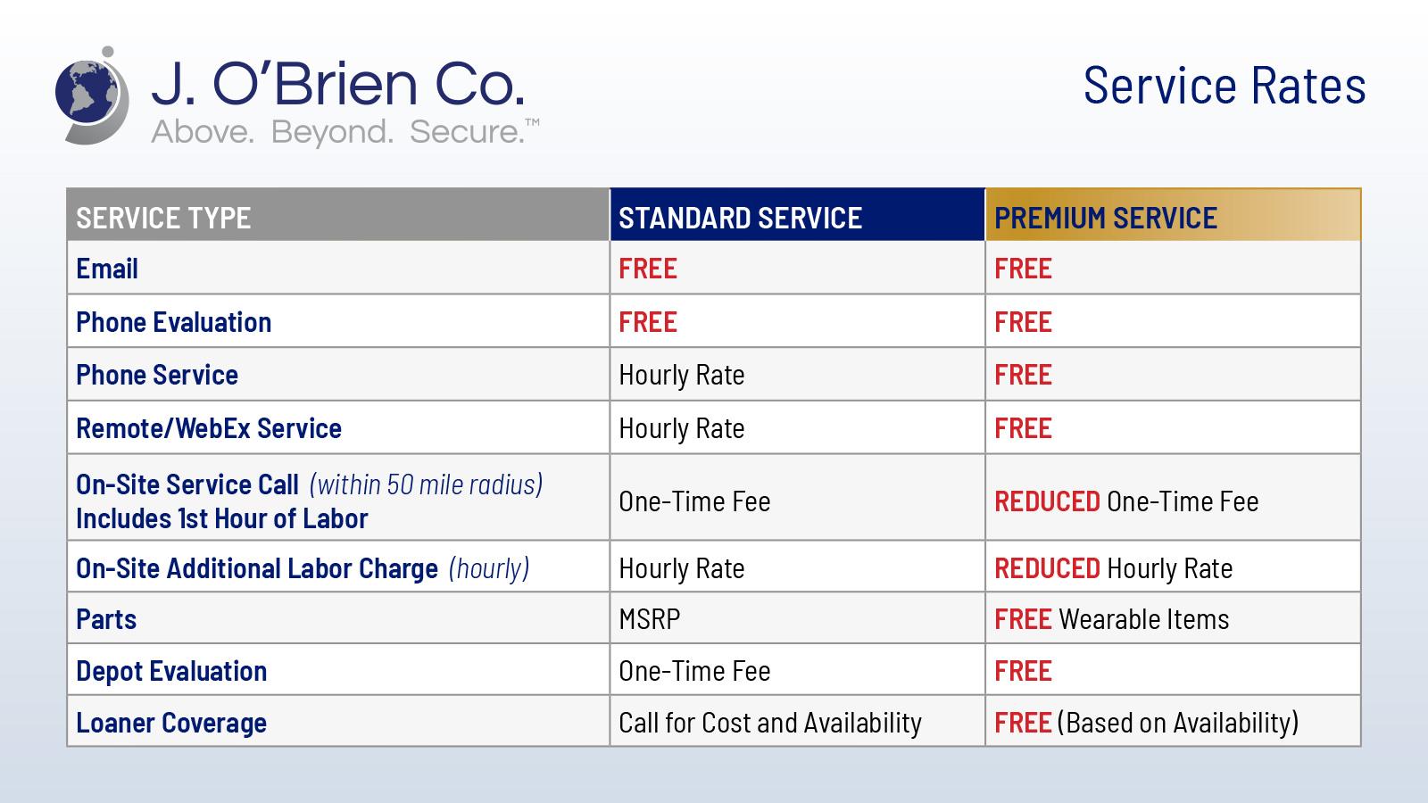 FARGO id card printer choose j. o'brien Service Rates