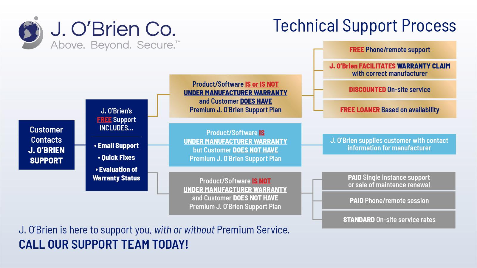 FARGO id card printer choose j. o'brien Support Process